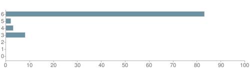 Chart?cht=bhs&chs=500x140&chbh=10&chco=6f92a3&chxt=x,y&chd=t:83,2,3,8,0,0,0&chm=t+83%,333333,0,0,10 t+2%,333333,0,1,10 t+3%,333333,0,2,10 t+8%,333333,0,3,10 t+0%,333333,0,4,10 t+0%,333333,0,5,10 t+0%,333333,0,6,10&chxl=1: other indian hawaiian asian hispanic black white